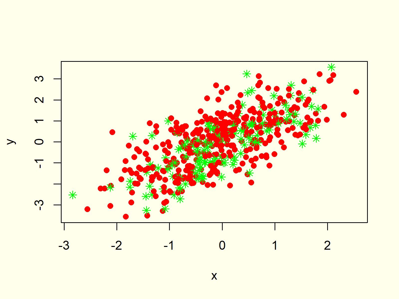 R Programming Scatterplot XYplot 6