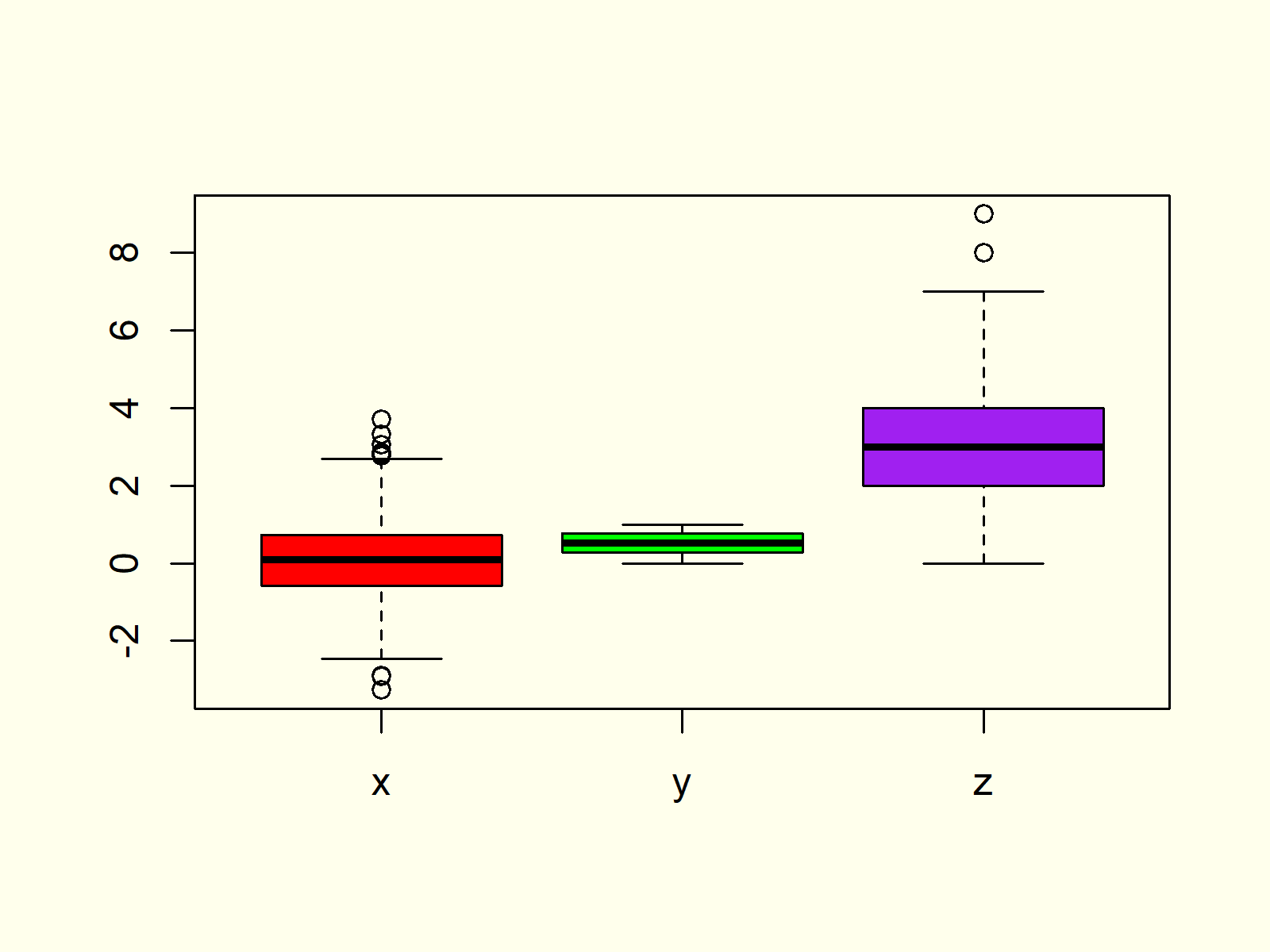 Box-and-Whisker Plot in R Example 7
