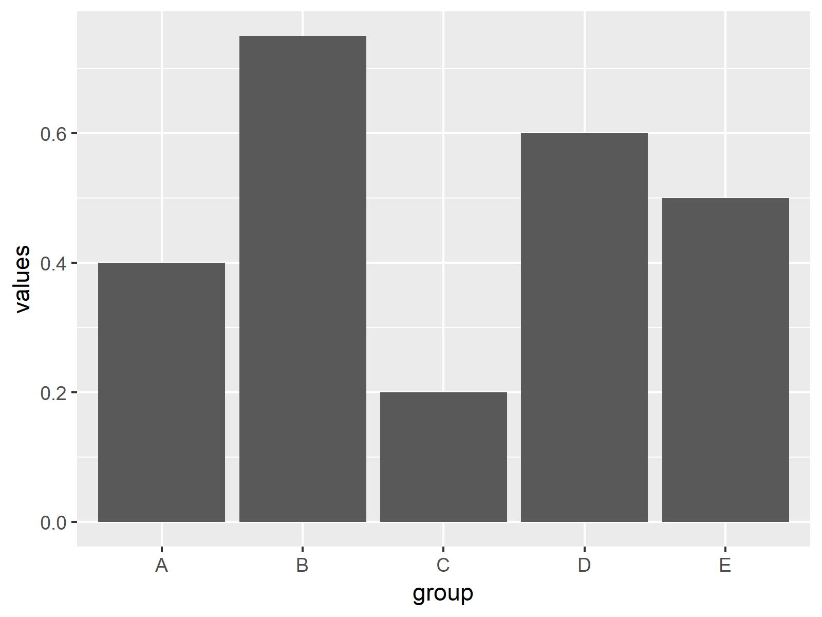 Bargraph in ggplot2