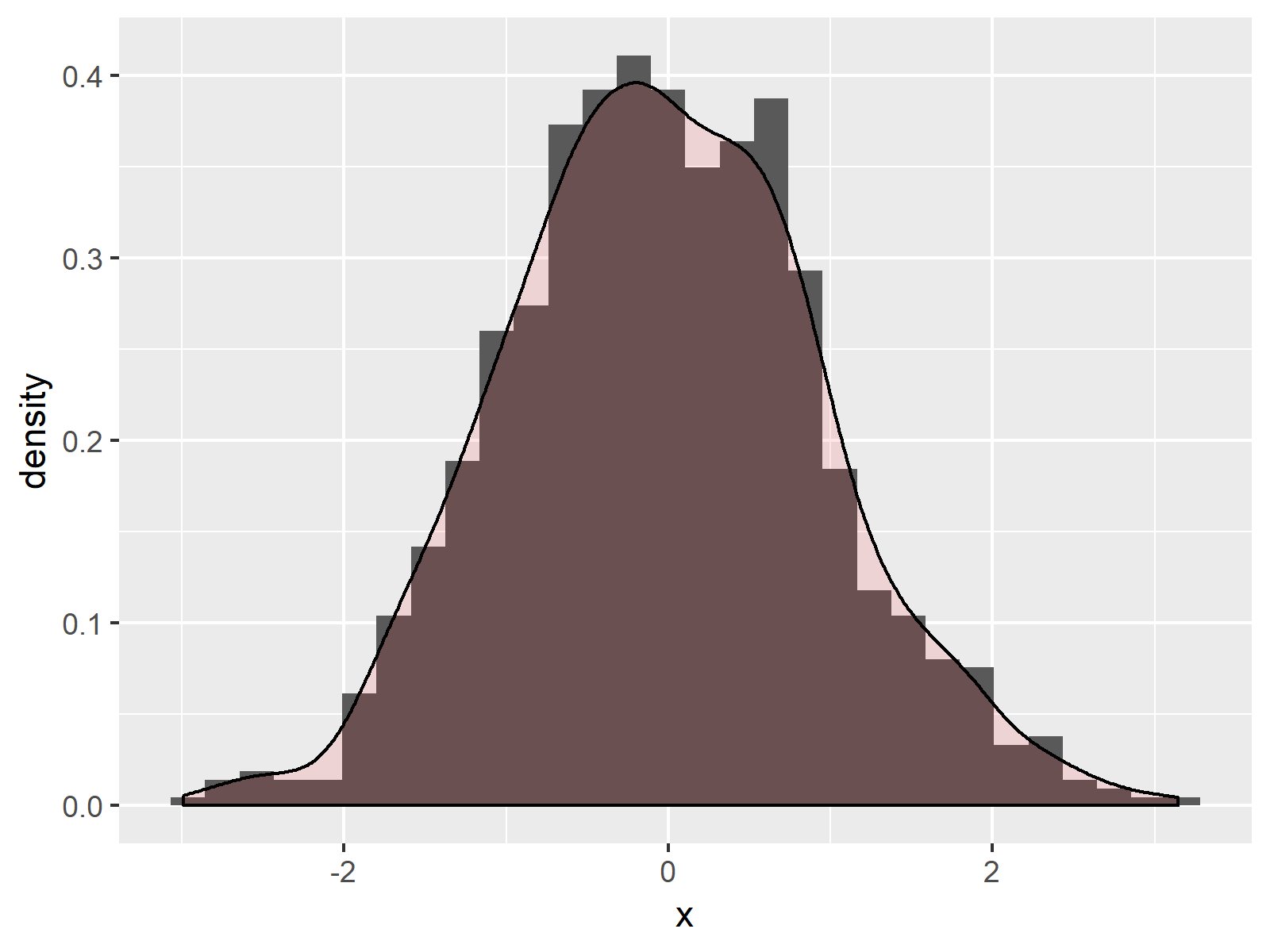 Histogram with Density Plot in ggplot2