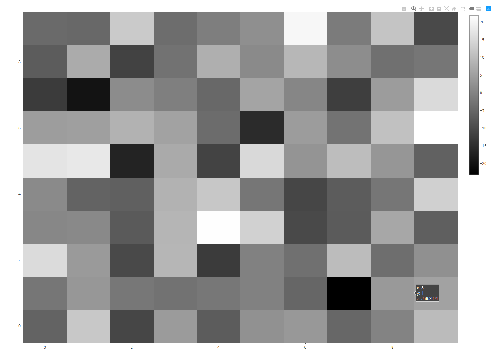 Heatmap in R Programming Example 7