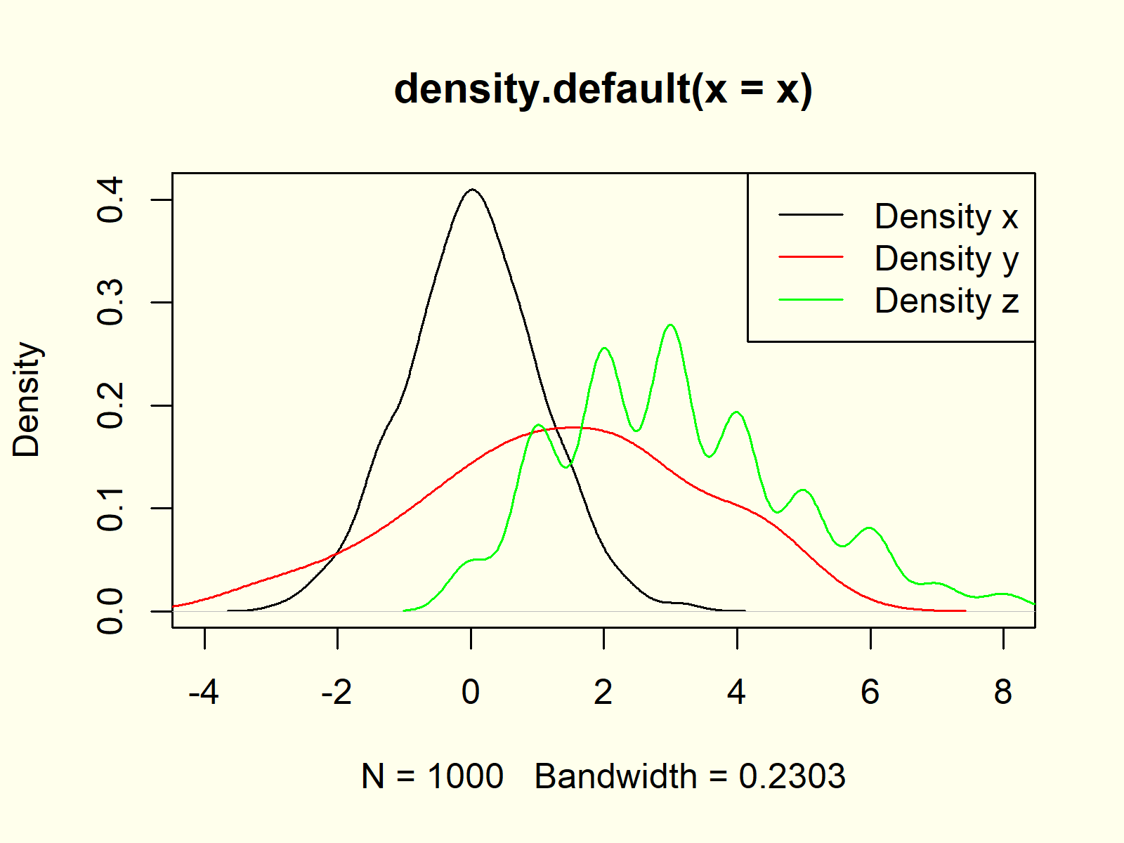 Multiple Kernel Density Plots in Same Graph