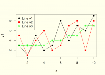 Plot Line in R (8 Examples) | Create Line Graph & Chart in RStudio