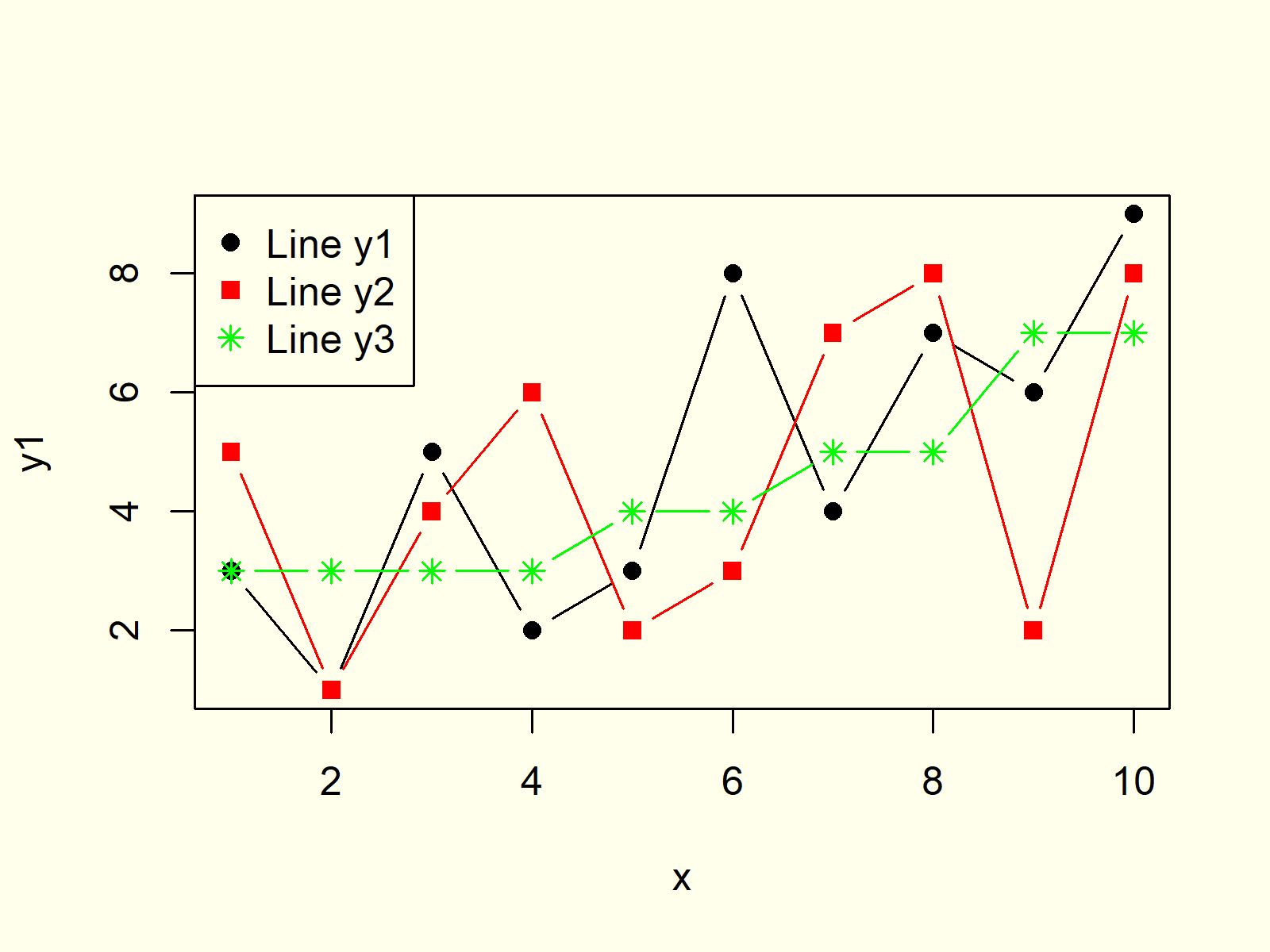 Multiple Lines in Graph
