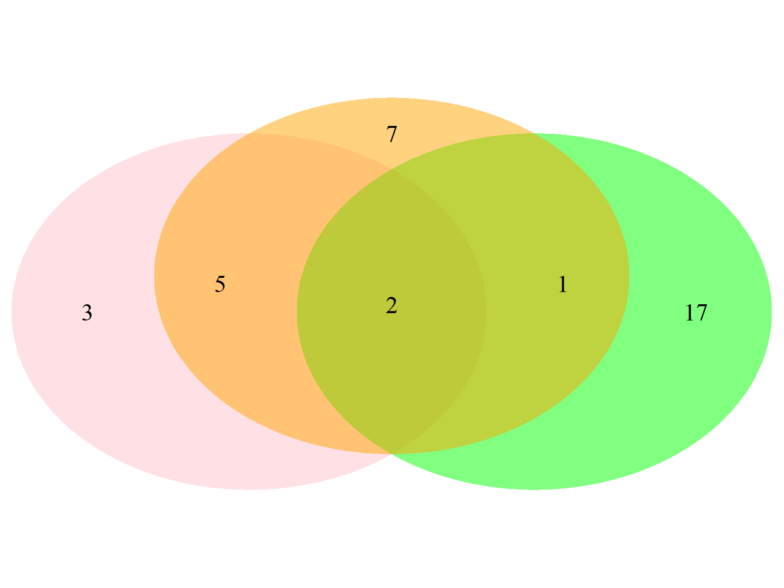 Venn Diagram Example 7