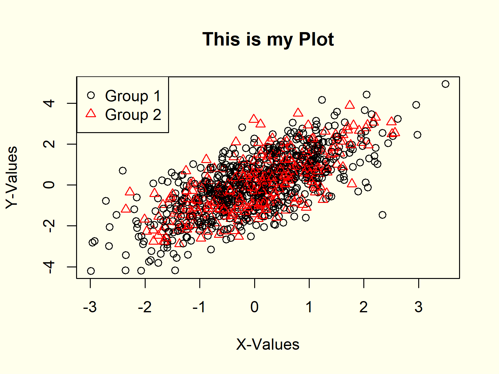 Scatterplot with Legend