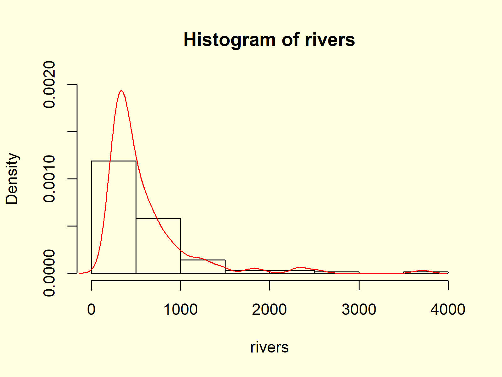 Histogram in Base R with hist Function Example 7