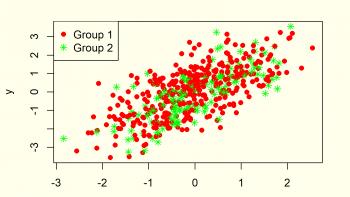 Scatterplot in R (10 Examples) | Create XYplot in Base R, ggplot2 & lattice