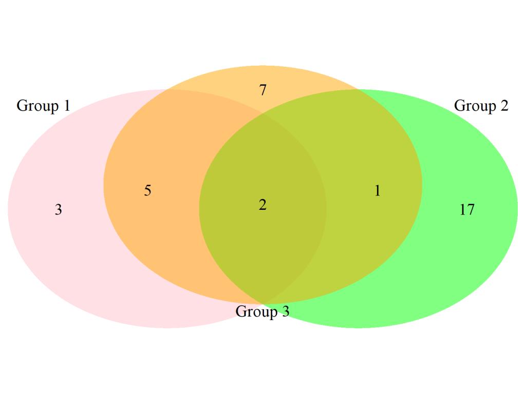 Venn Diagram In R  8 Examples