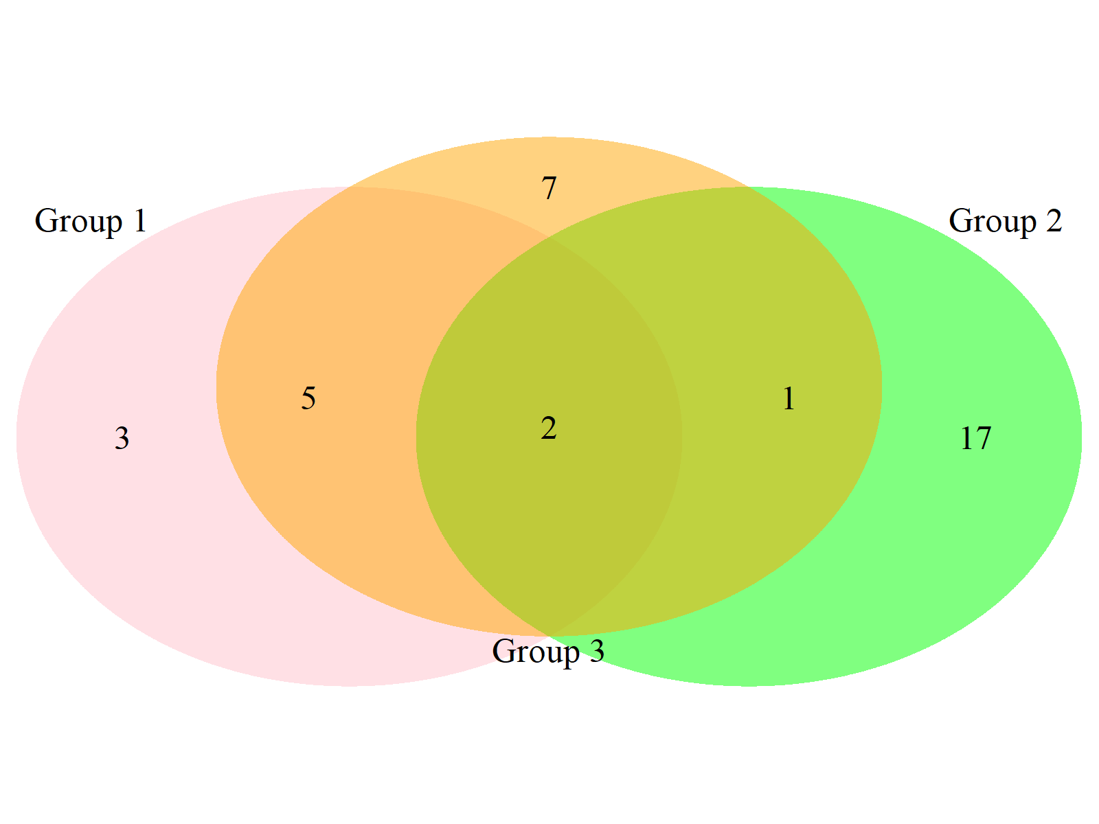 Venn Diagram Example 8