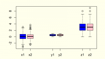 Boxplot in R (9 Examples) | Create a Box-and-Whisker Plot in RStudio