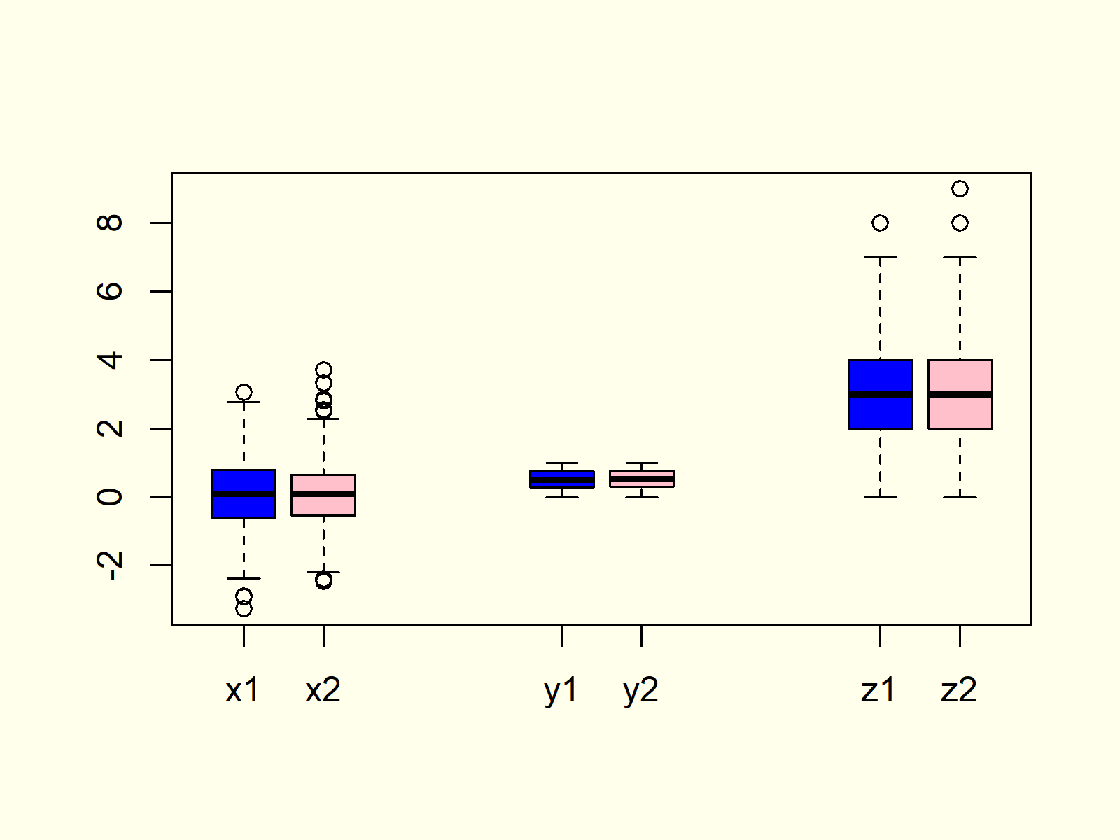 Box-and-Whisker Plot in R Example 8
