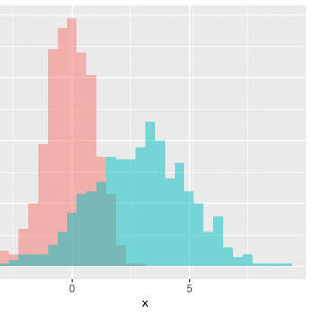 Create ggplot2 Histogram in R (7 Examples) | geom_histogram Function