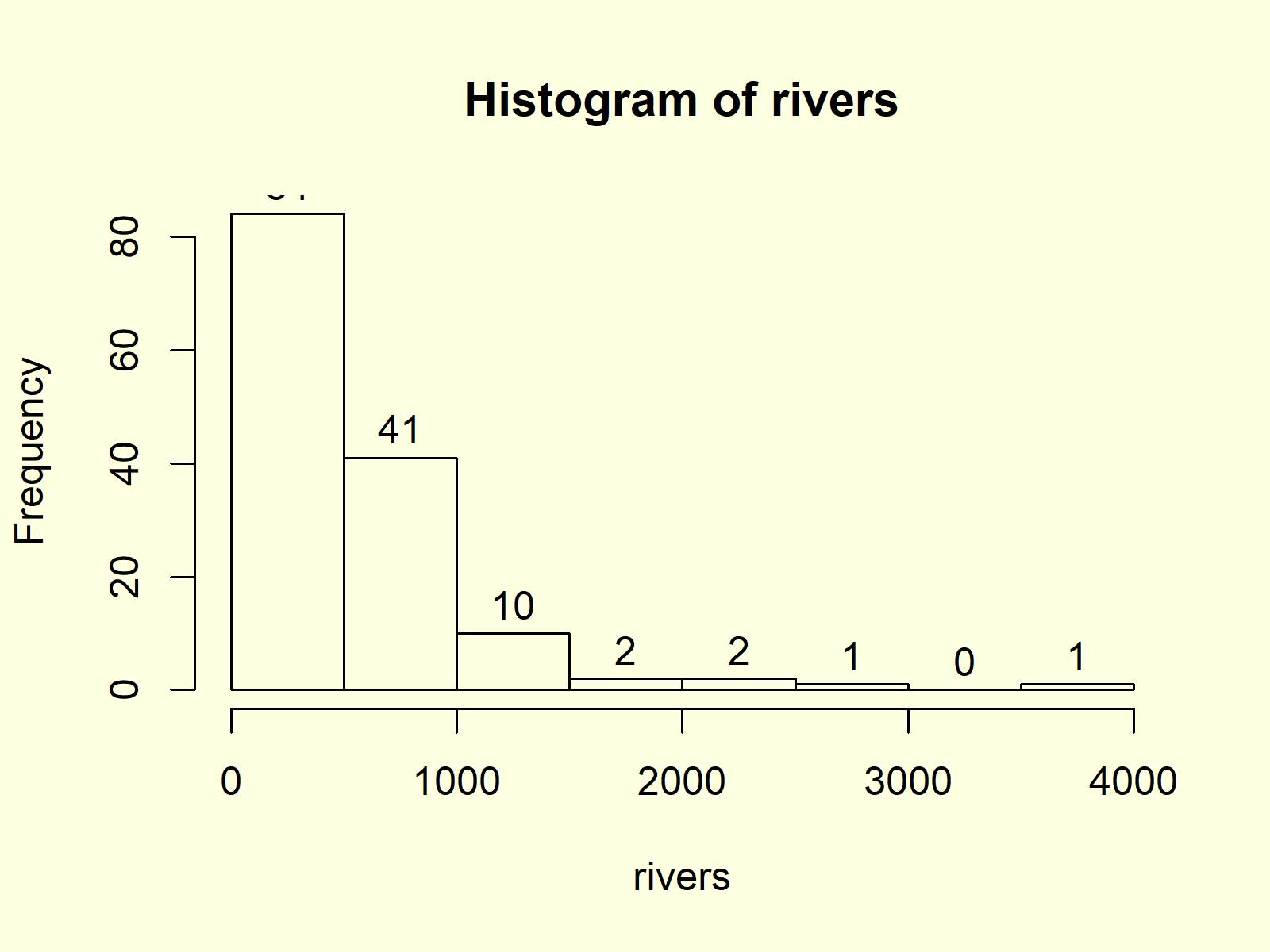 Histogram in Base R with hist Function Example 8