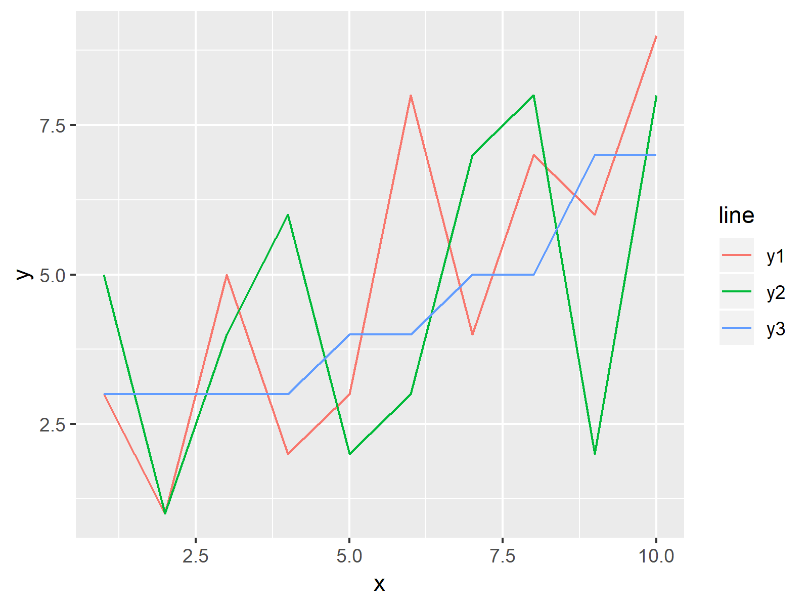 Plot Line in R Programming Language Example 8