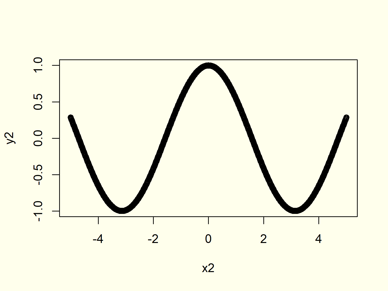 Eighth example for plot function in r