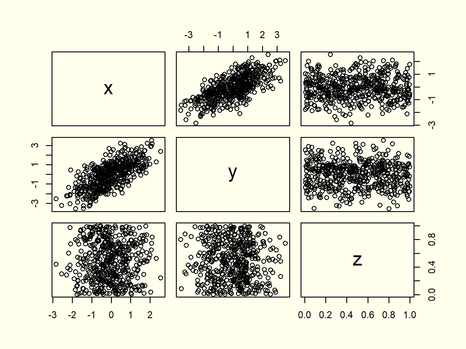 R Programming Scatterplot XYplot 8