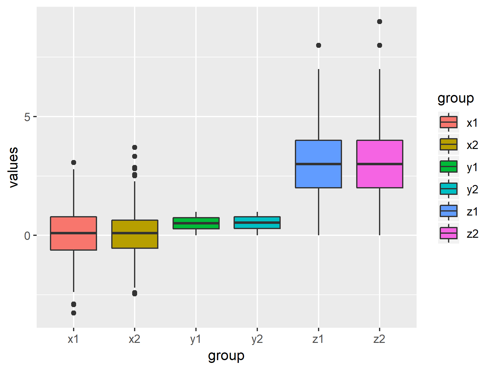 Box-and-Whisker Plot in R Example 9