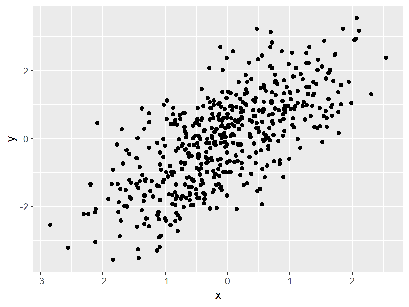 Scatterplot in ggplot2
