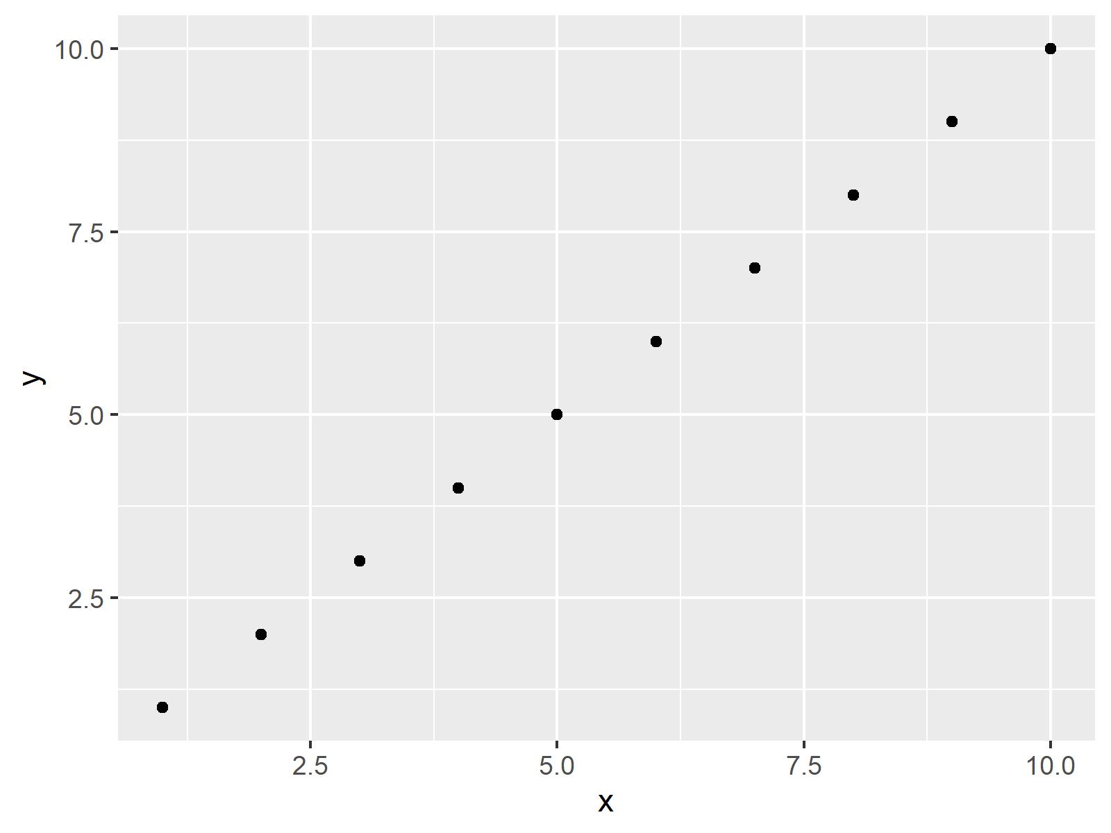 basic ggplot2 scatterplot