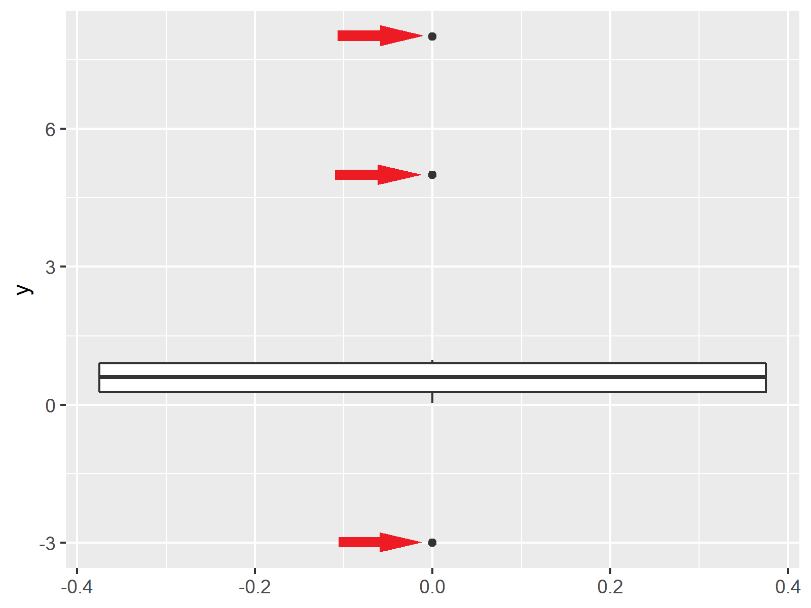 ggplot2 boxplot with outliers