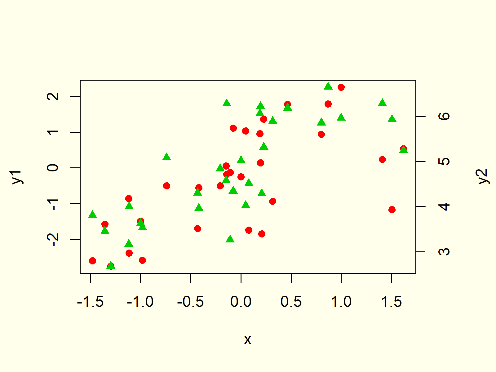 plot with two y axes in r