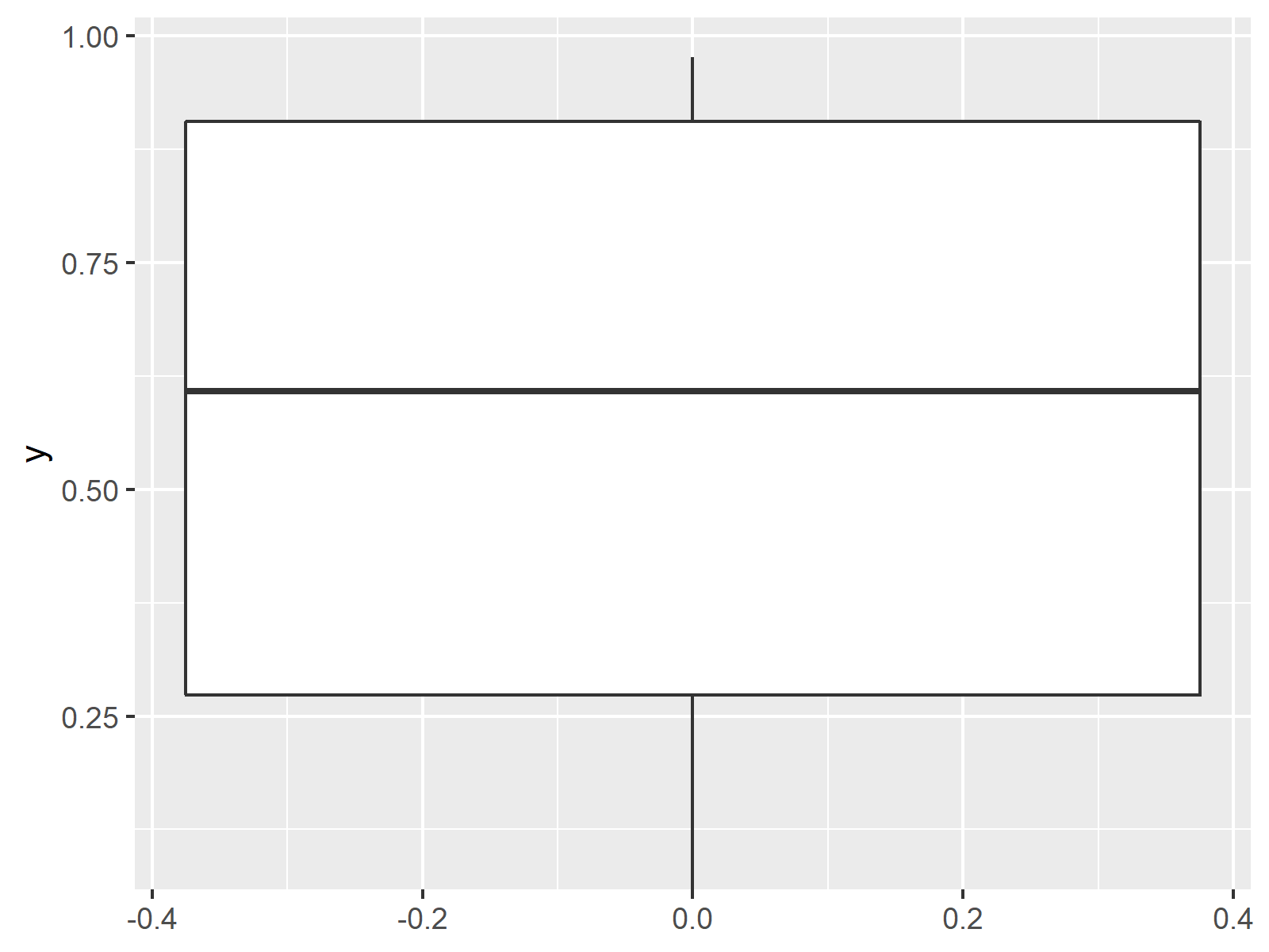 ignore outliers in ggplot2 boxplot in r