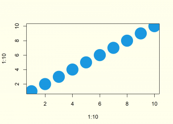 Control the Size of the Points in a Scatterplot in R (Example)