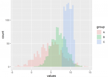 Draw Multiple Overlaid Histograms with ggplot2 Package in R (Example)