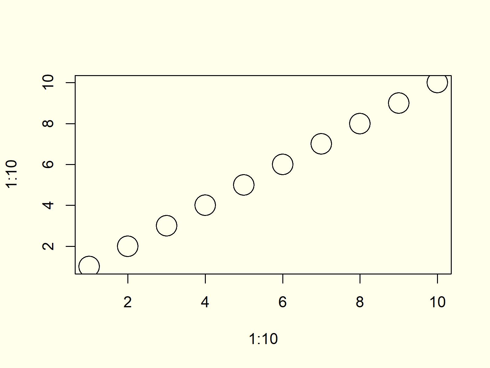 Plot with large Cex Argument in R