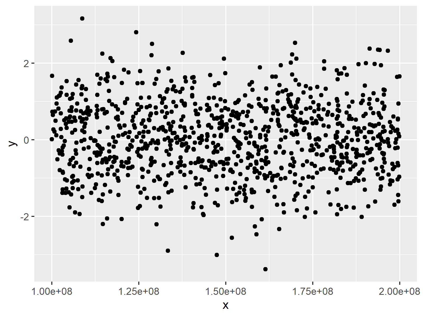 ggplot2 formatting axis numbers figure 1