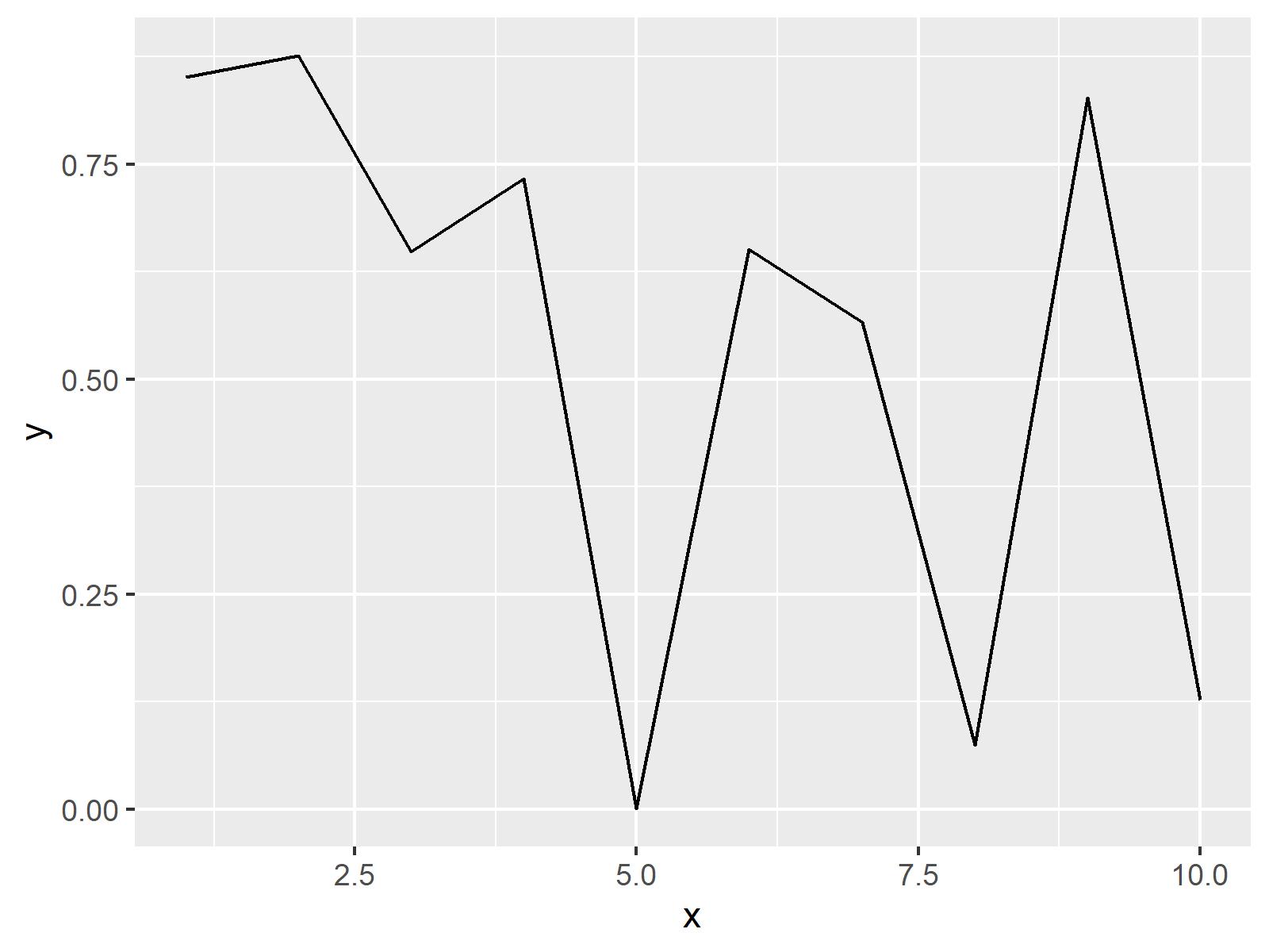 Default ggplot2 line graph in R