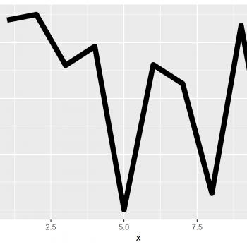 Change Line Width in ggplot2 Plot in R (Example)