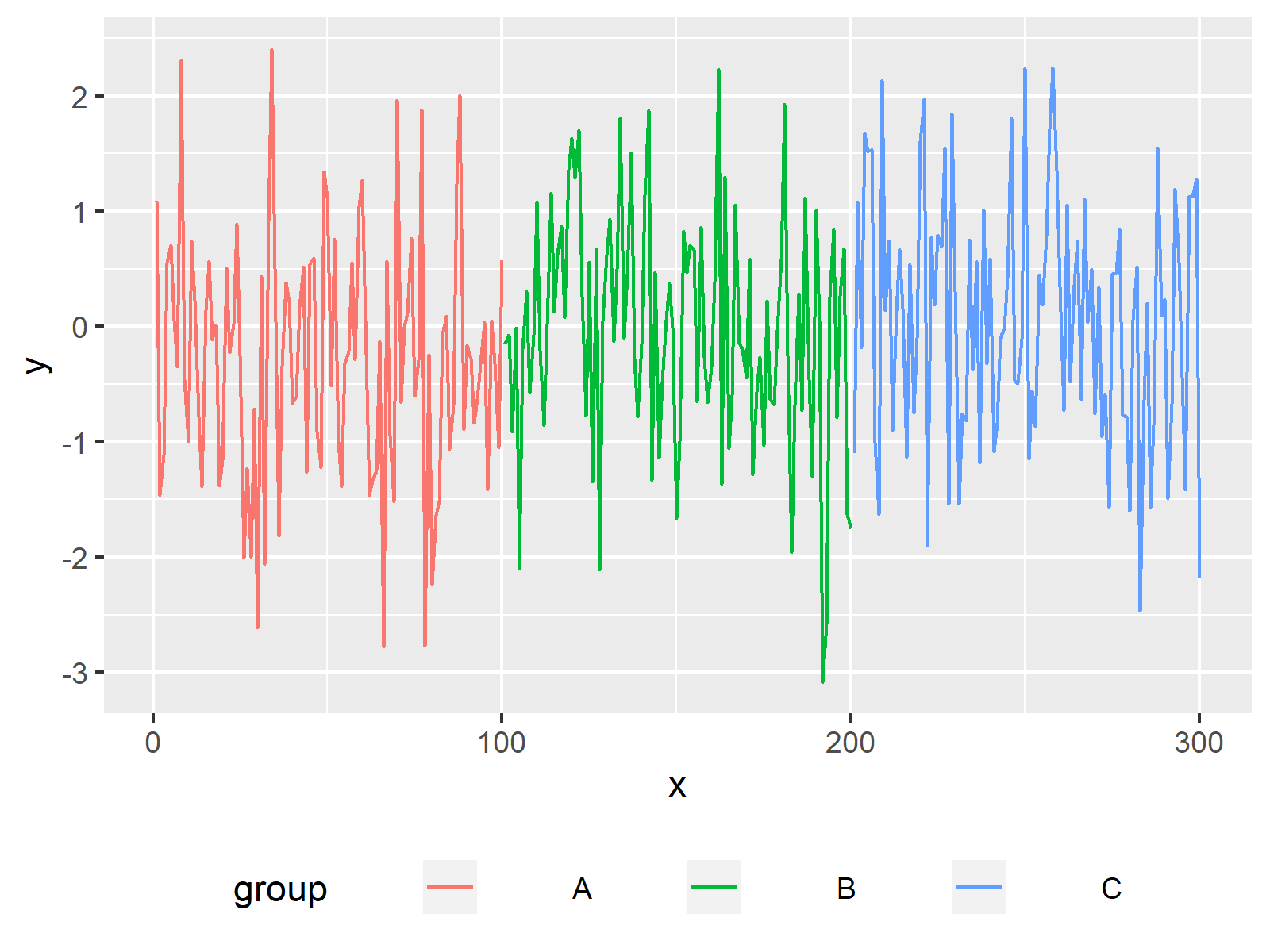 increased legend spacing ggplot2 plot in r