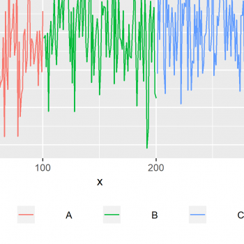 Change Spacing Between Horizontal Legend Items of ggplot2 Plot in R (Example)