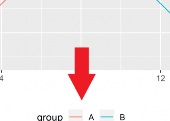Show ggplot2 Legend at the Bottom of a Plot & Horizontally Aligned in R (Example)