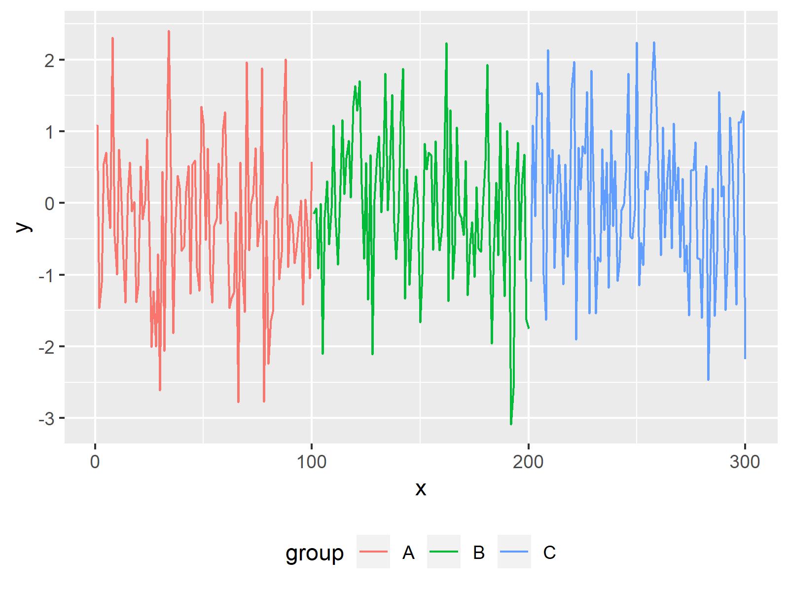 ggplot2 line chart default