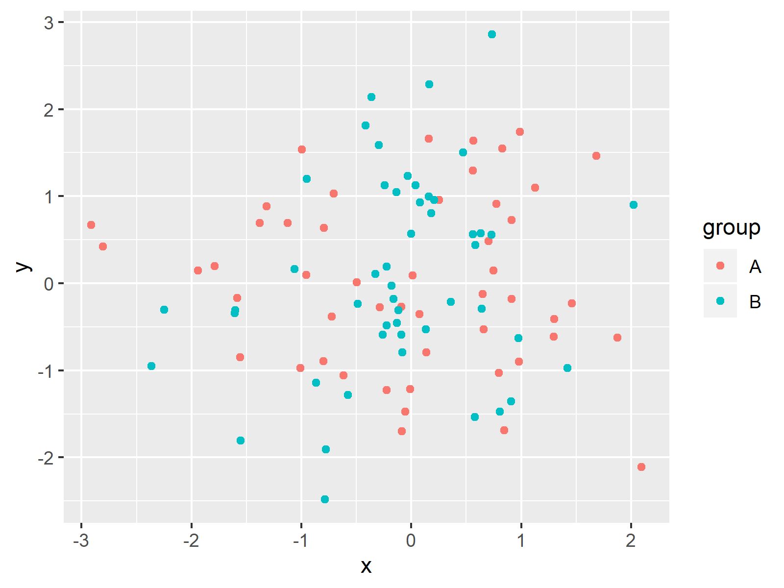 ggplot2 Plot with Legend Title in R