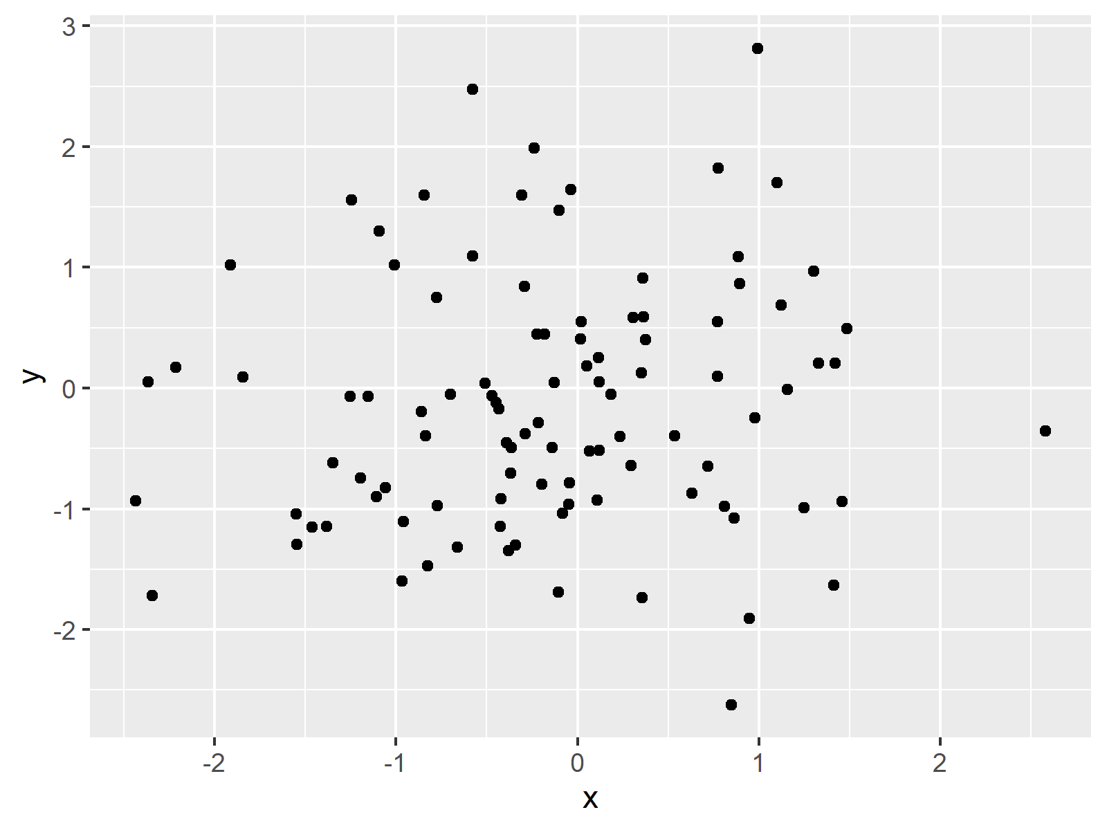 ggplot2 package scatterplot r