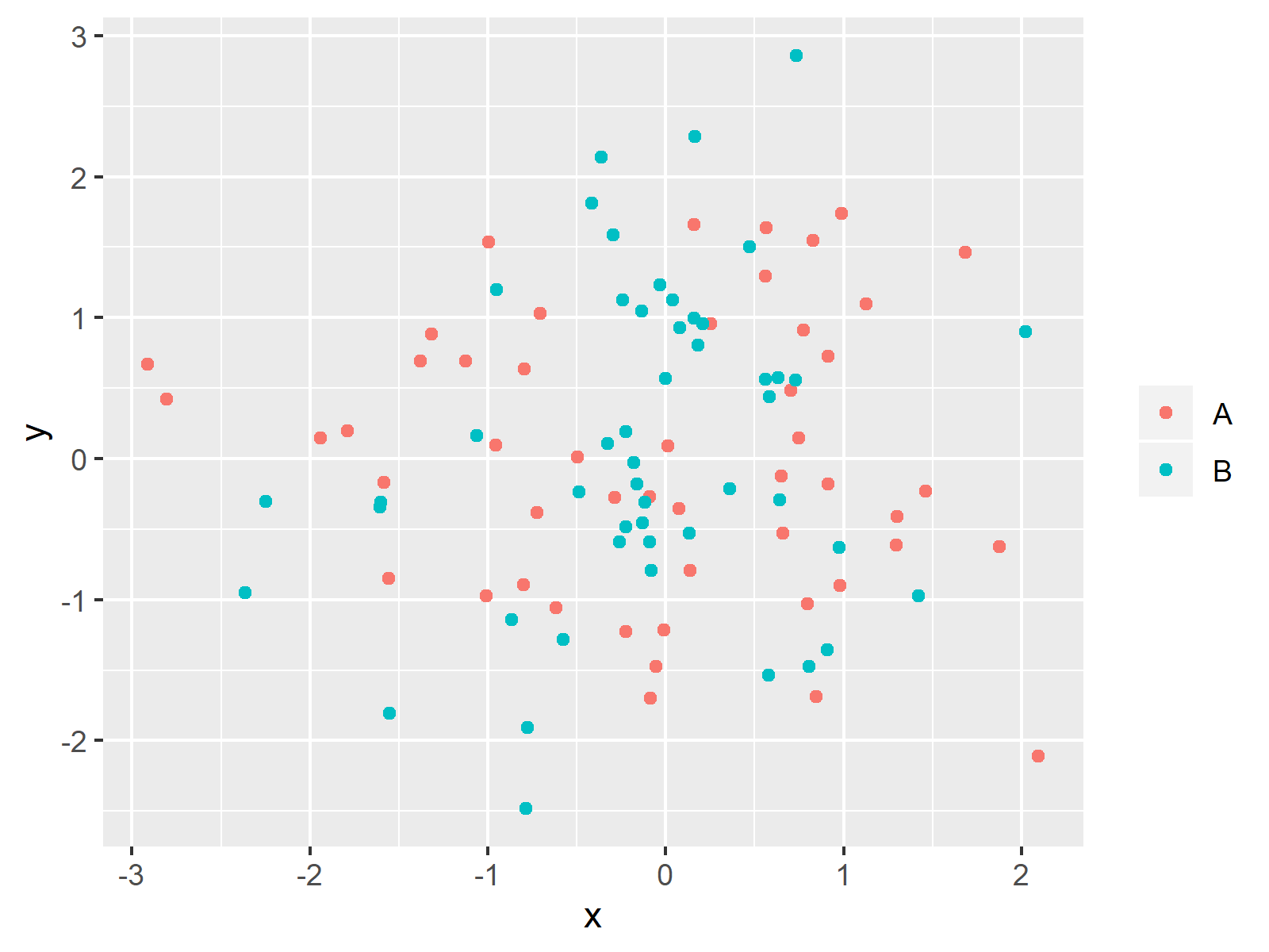 ggplot2 Plot without Legend Title in R
