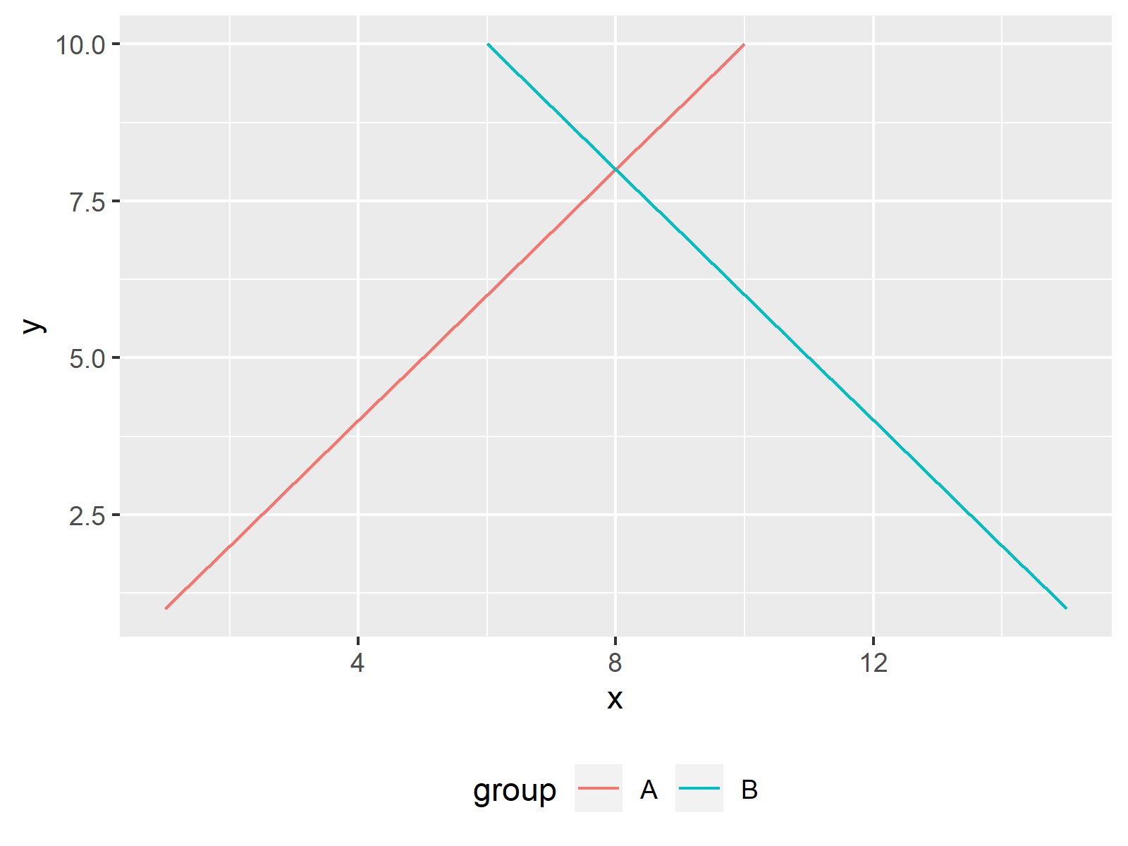 line plot legend on bottom with horizontal alignment ggplot2 package r