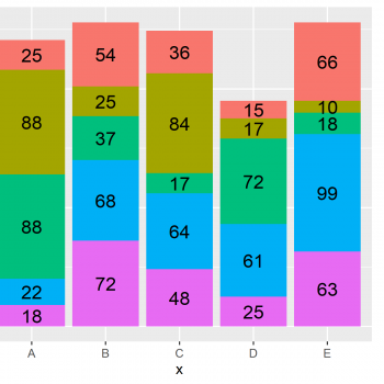 Plot Frequencies on Top of Stacked Bar Chart with ggplot2 in R (Example)