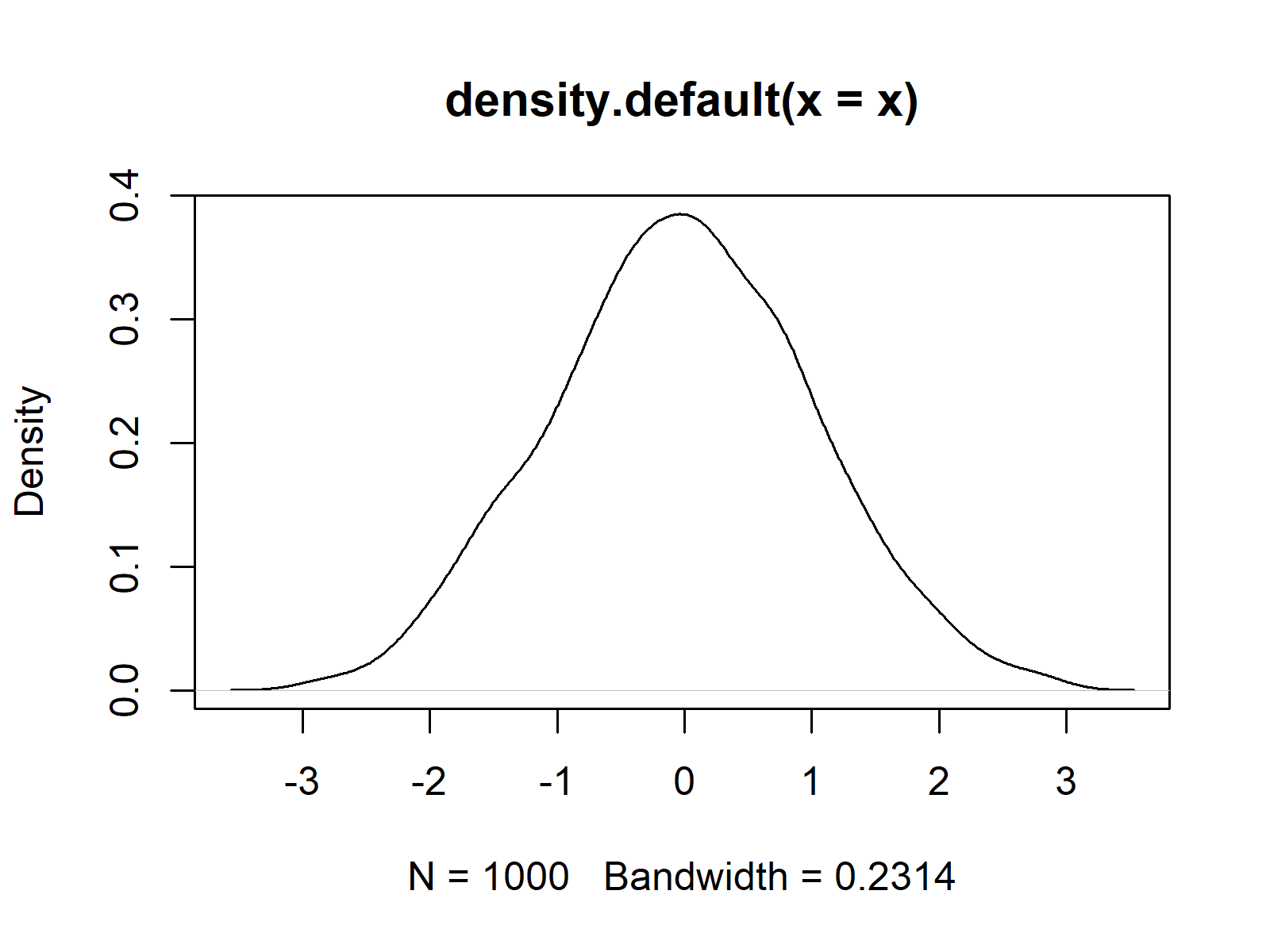Kernel Density Plot in R