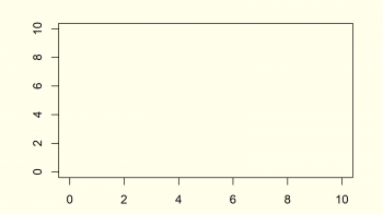 How to Create an Empty Plot in R (2 Examples)