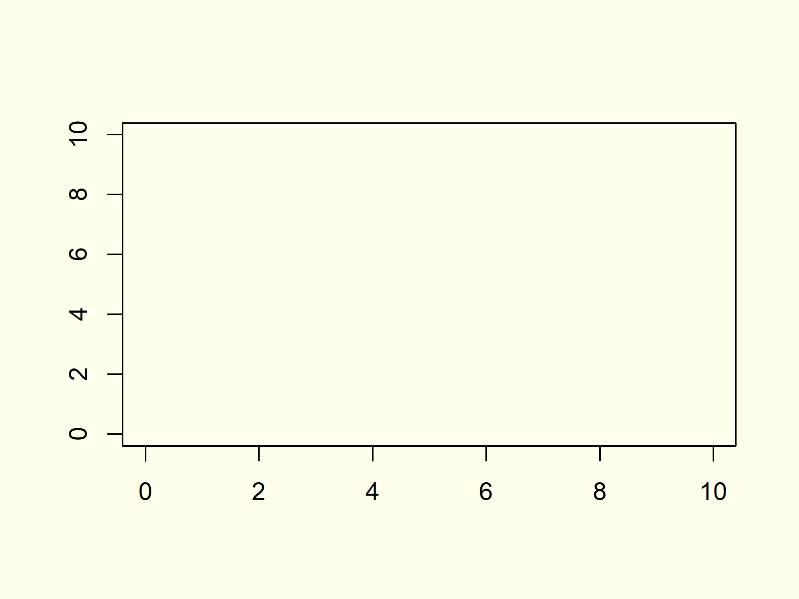 drawing empty plot in r