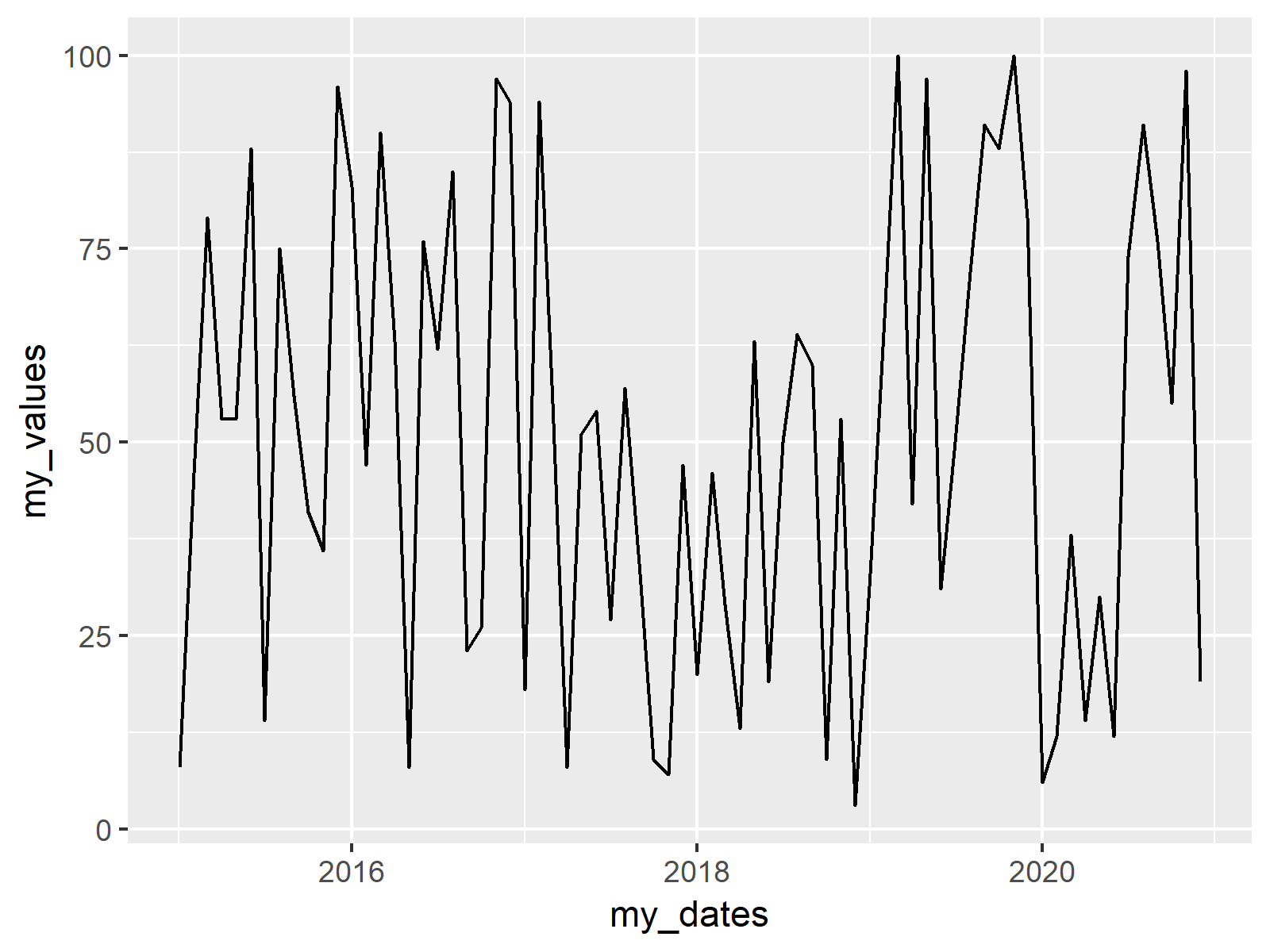 ggplot2 line plot in r