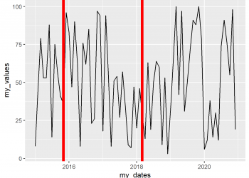Draw Vertical Line to X-Axis of Class Date in ggplot2 Plot in R (Example)