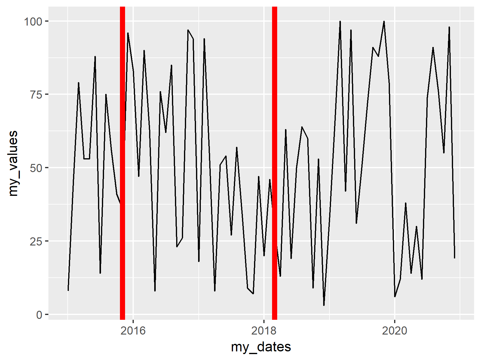 ggplot2 graphics with vertical lines at date position