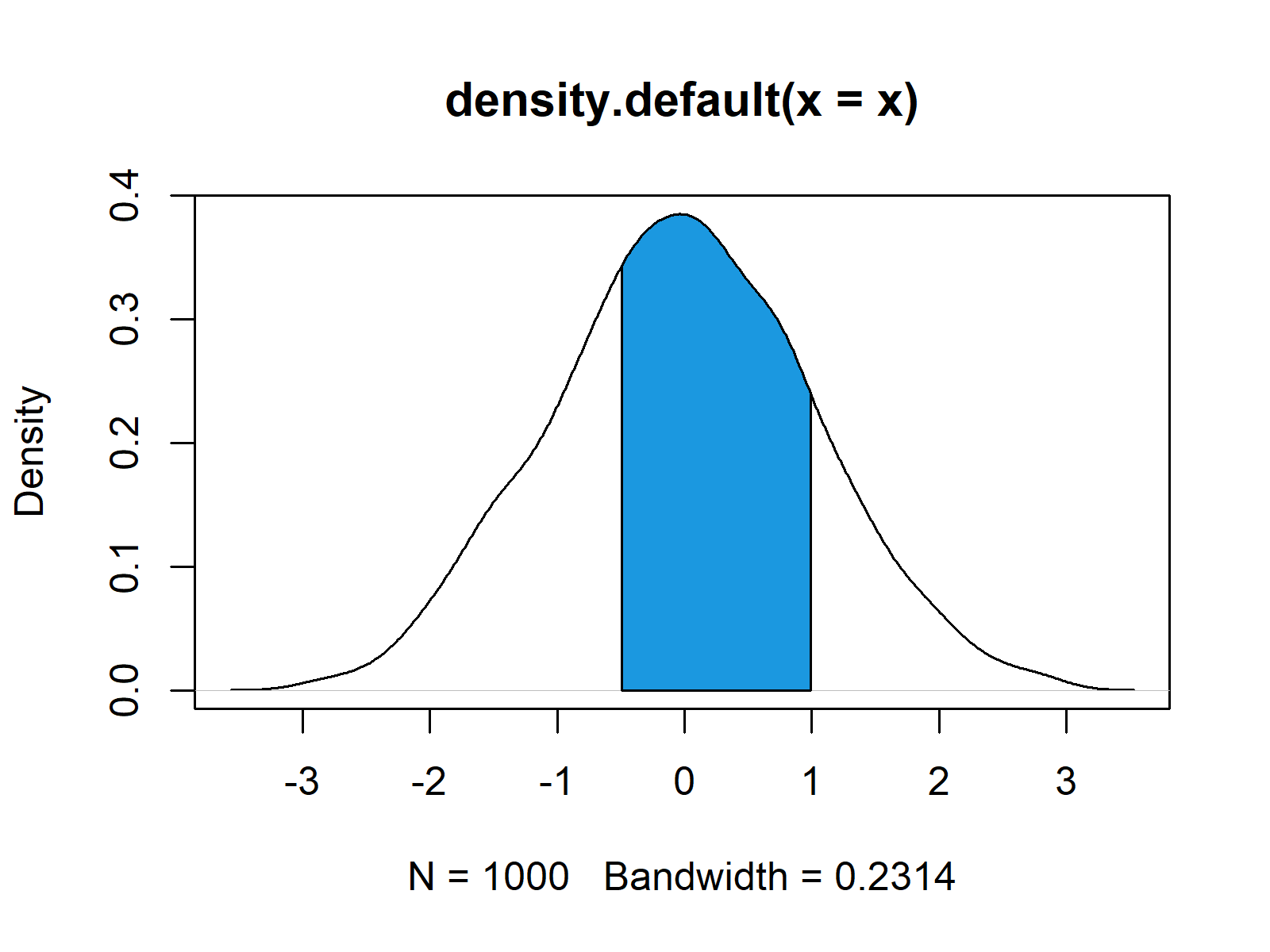 Kernel Density Plot in R with Colored Area Polygon