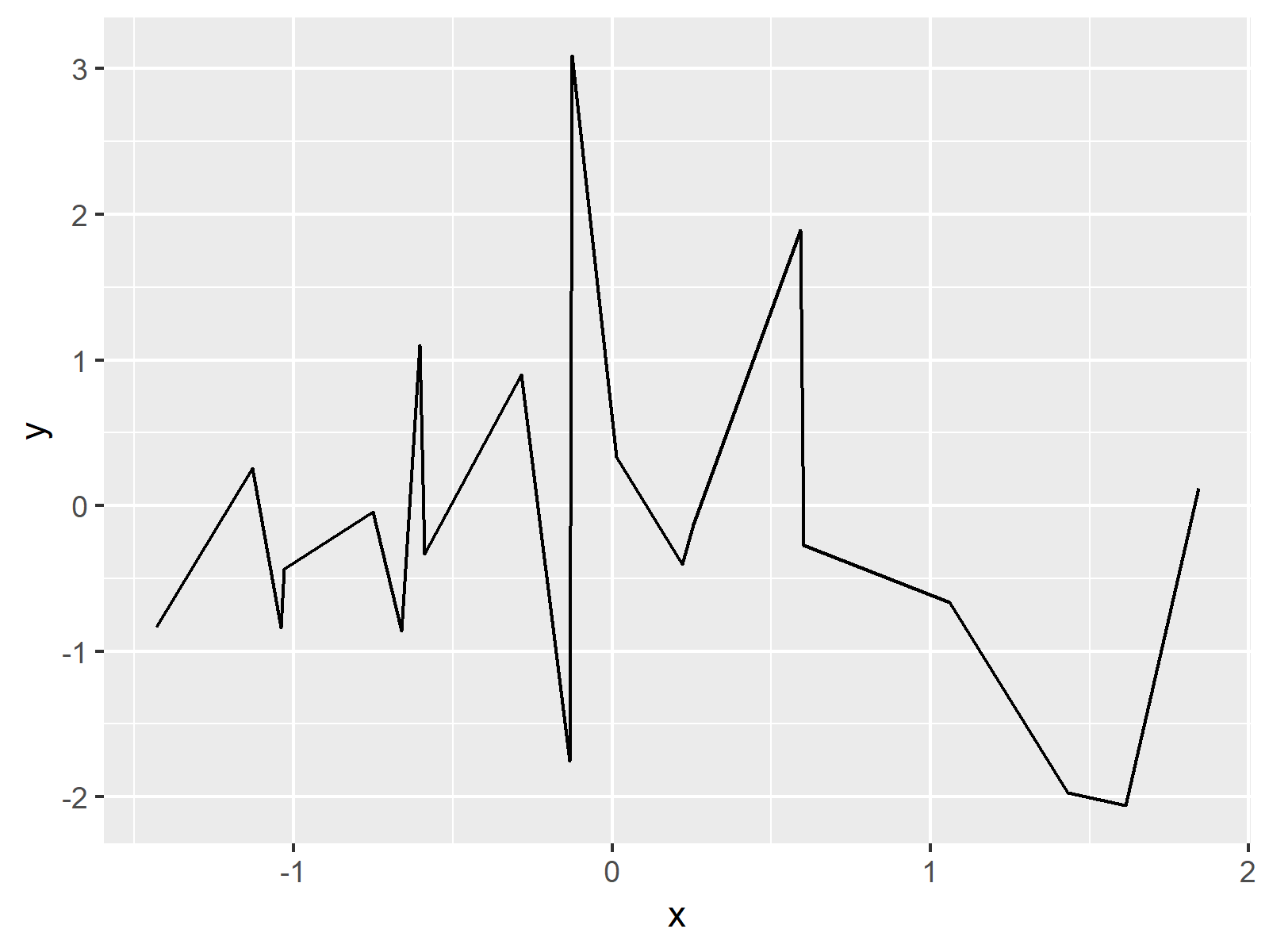 basic line plot in r ggplot2